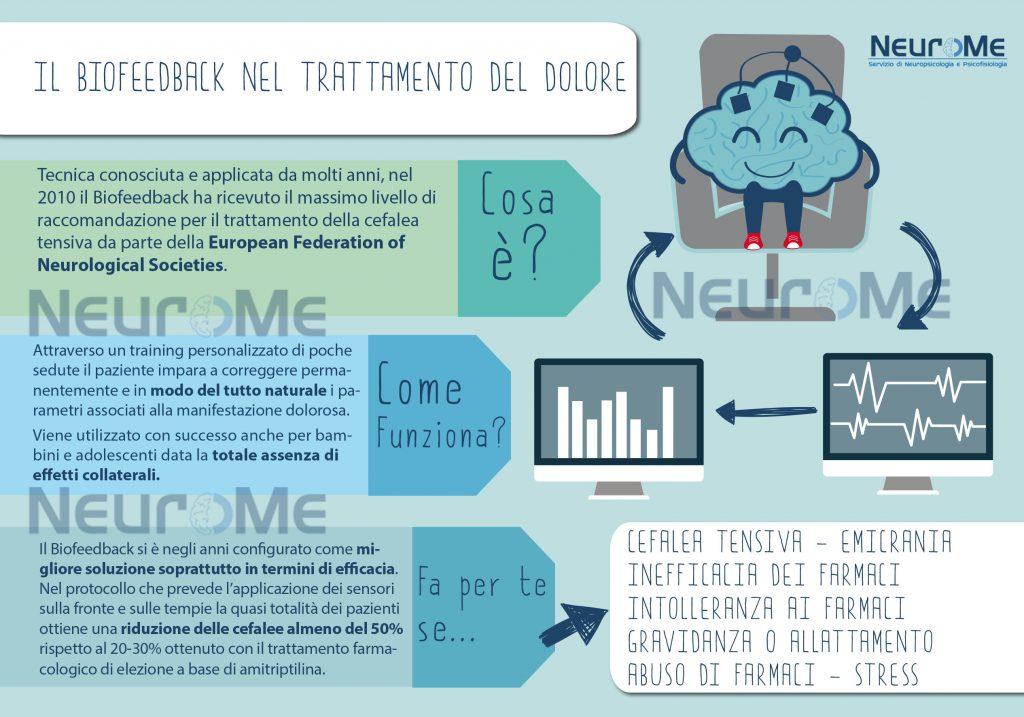 infografica biofeedback